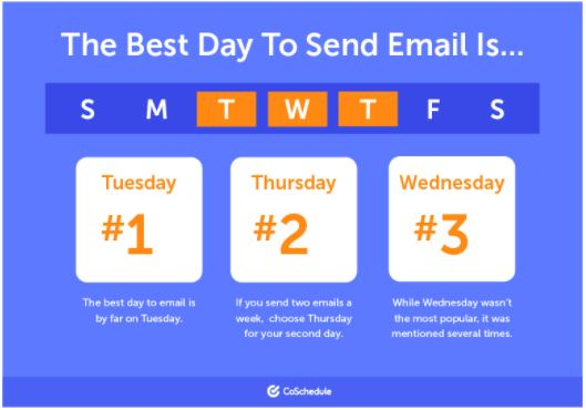 best time to send emails in week days