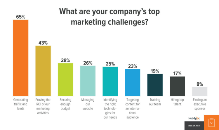 company's top challenges