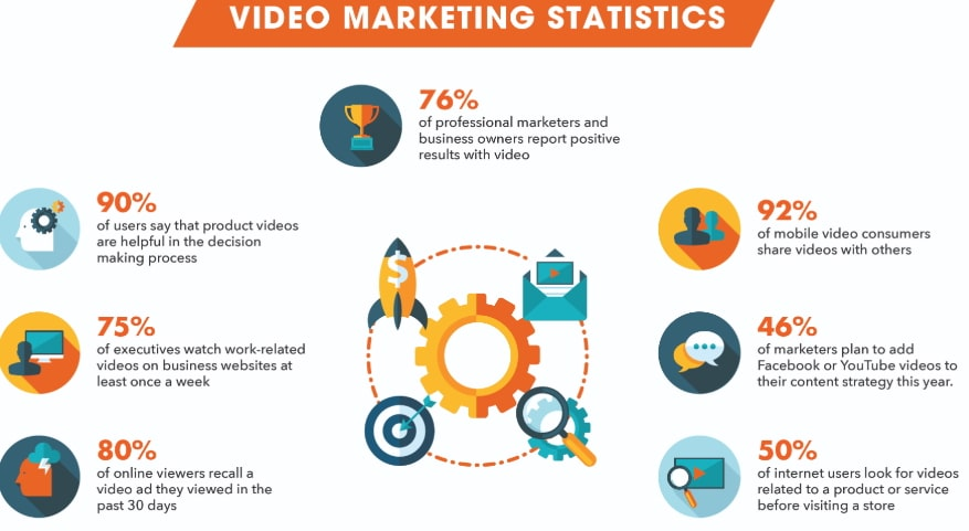 benefits of video marketing and statistics