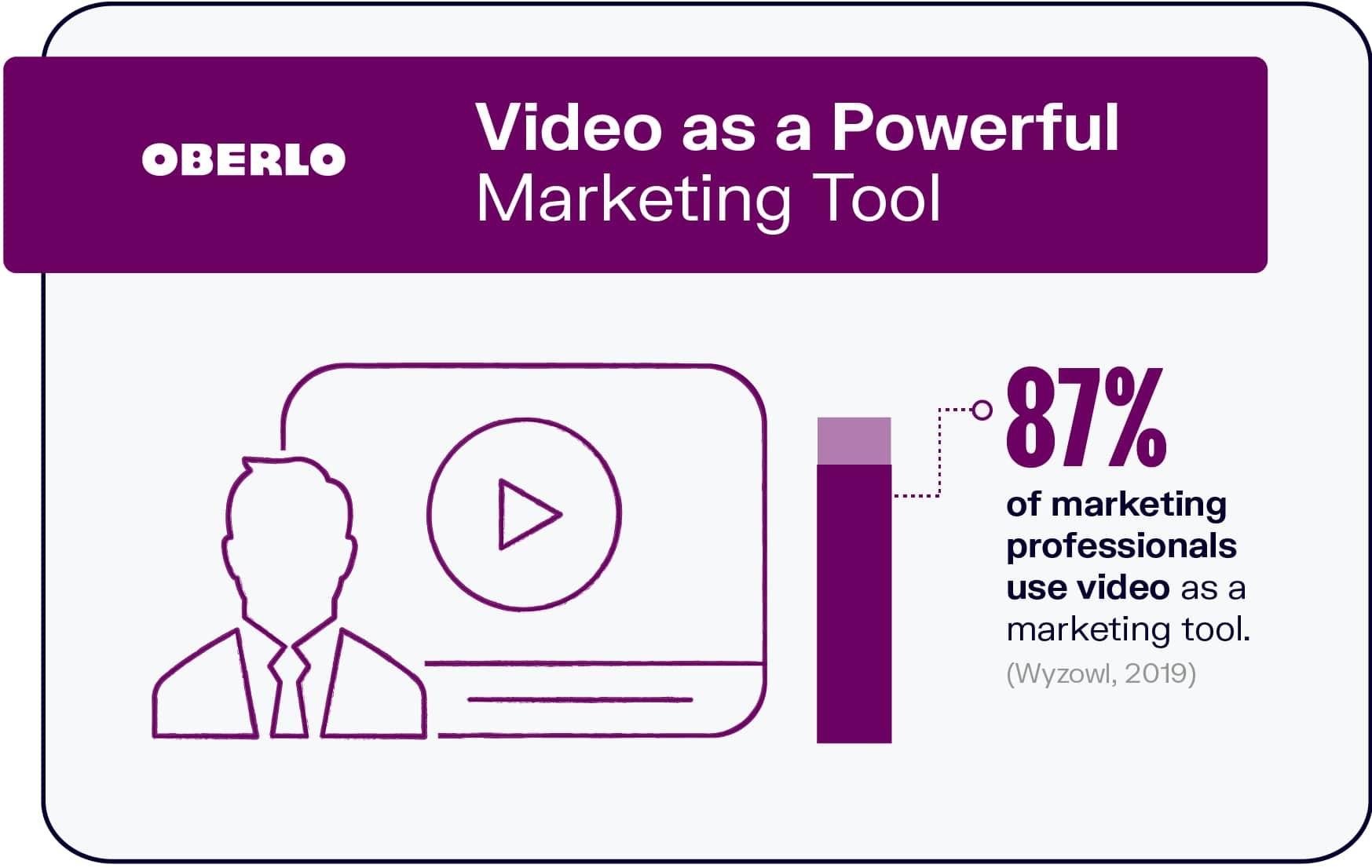 video marketing campaign idea