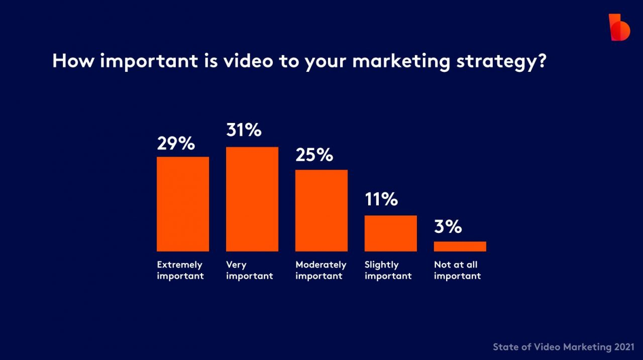 How important is video to your marketing
