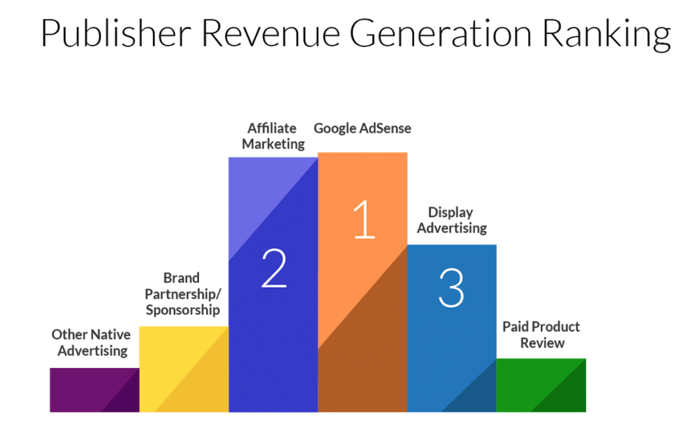 Publisher revenue generation ranking