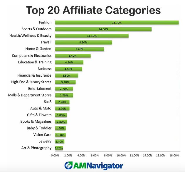 20 Affiliate Categories