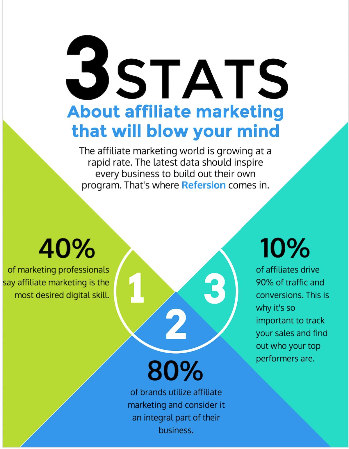 Start Affiliate Marketing For Beginners
