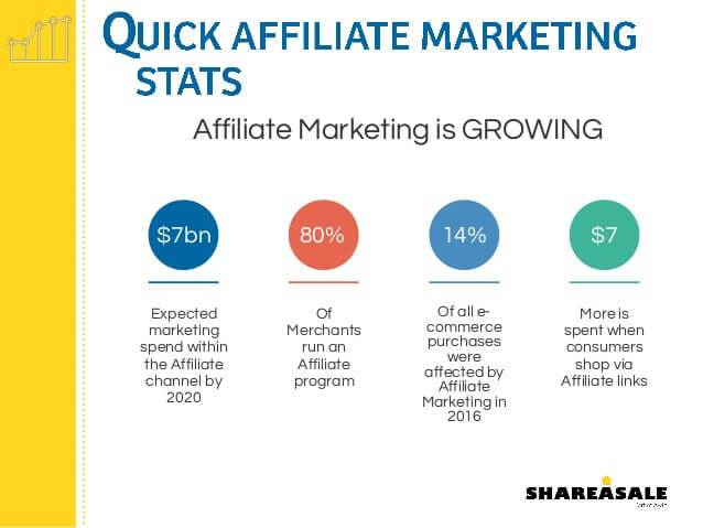 Reasons To Get Into Affiliate Marketing
