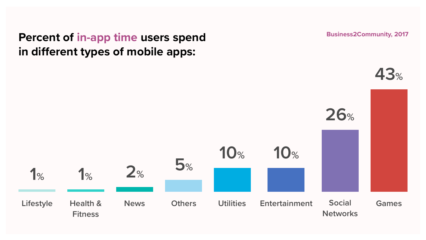 Users spend time on different type of mobile apps