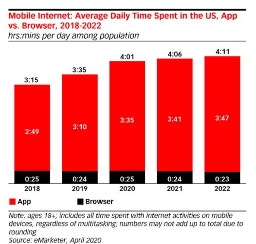 mobile app retention strategy